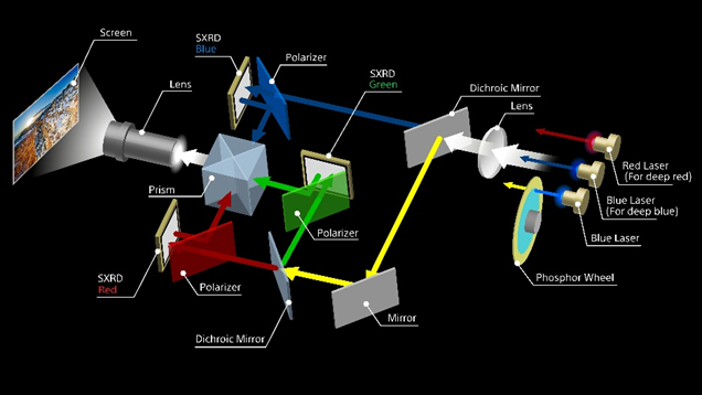 Laser layout